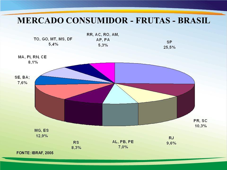 MERCADO CONSUMIDOR - FRUTAS - BRASIL