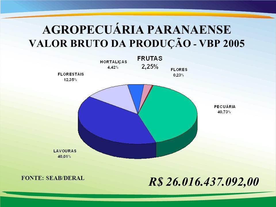 AGROPECUÁRIA PARANAENSE VALOR BRUTO DA PRODUÇÃO - VBP 2005