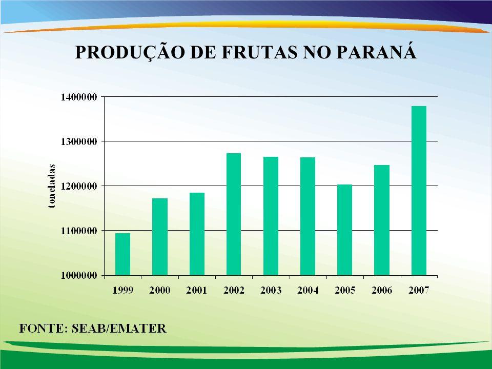 PRODUÇÃO DE FRUTAS NO PARANÁ