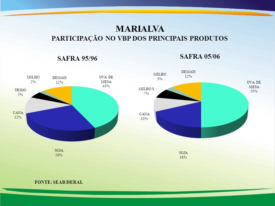 MARIALVA PARTICIPAÇÃO NO VBP DOS PRINCIPAIS PRODUTOS