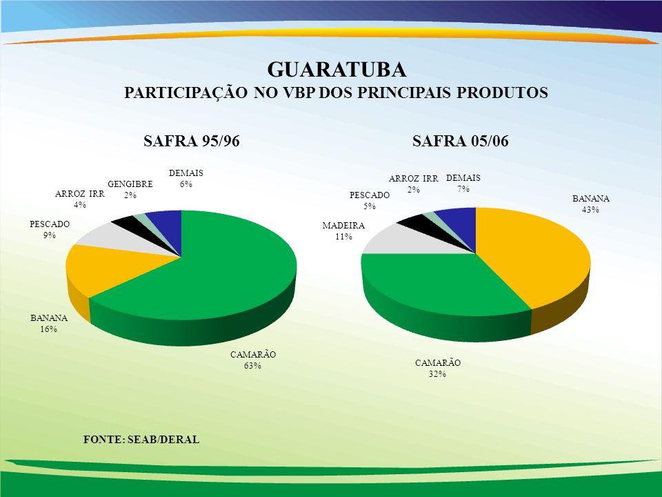 GUARATUBA PARTICIPAÇÃO NO VBP DOS PRINCIPAIS PRODUTOS