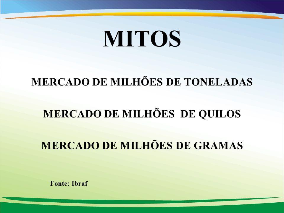 MITOS MERCADO DE MILHÕES DE TONELADAS MERCADO DE MILHÕES DE QUILOS