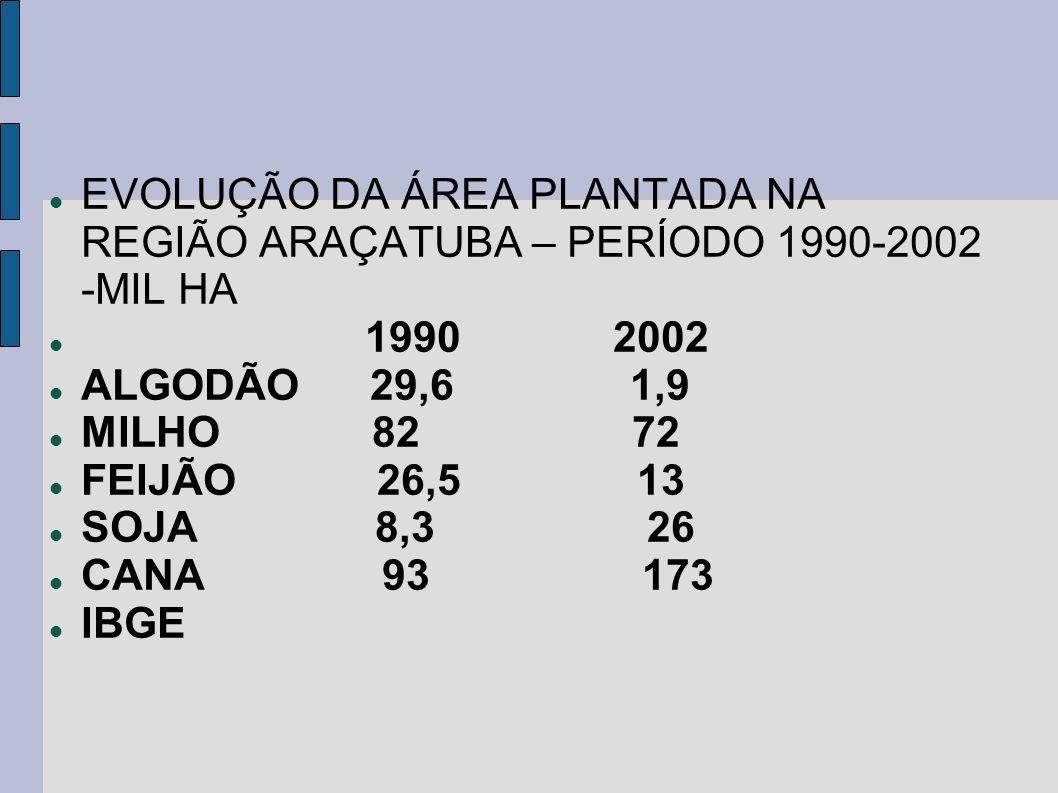 EVOLUÇÃO DA ÁREA PLANTADA NA REGIÃO ARAÇATUBA – PERÍODO 1990-2002 -MIL HA
