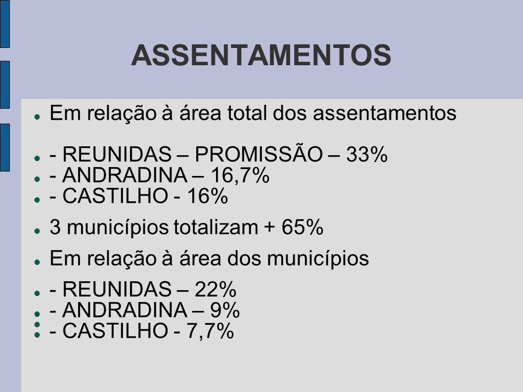 ASSENTAMENTOS Em relação à área total dos assentamentos
