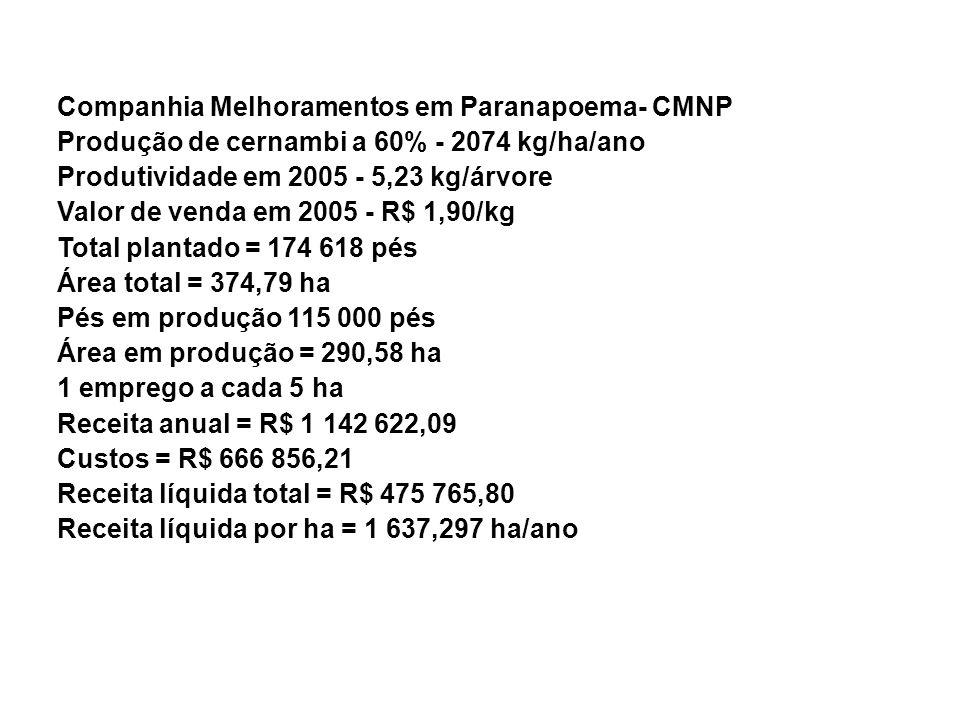 Companhia Melhoramentos em Paranapoema- CMNP