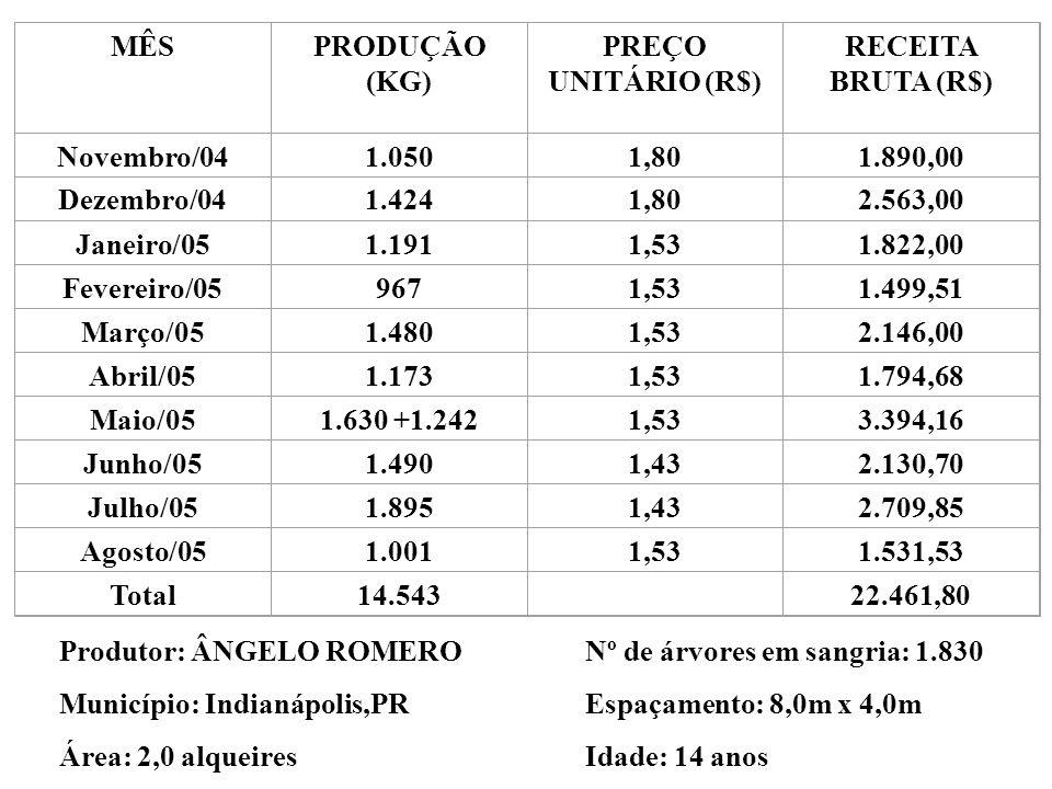 MÊS PRODUÇÃO (KG) PREÇO UNITÁRIO (R$) RECEITA BRUTA (R$) Novembro/04. 1.050. 1,80. 1.890,00. Dezembro/04.
