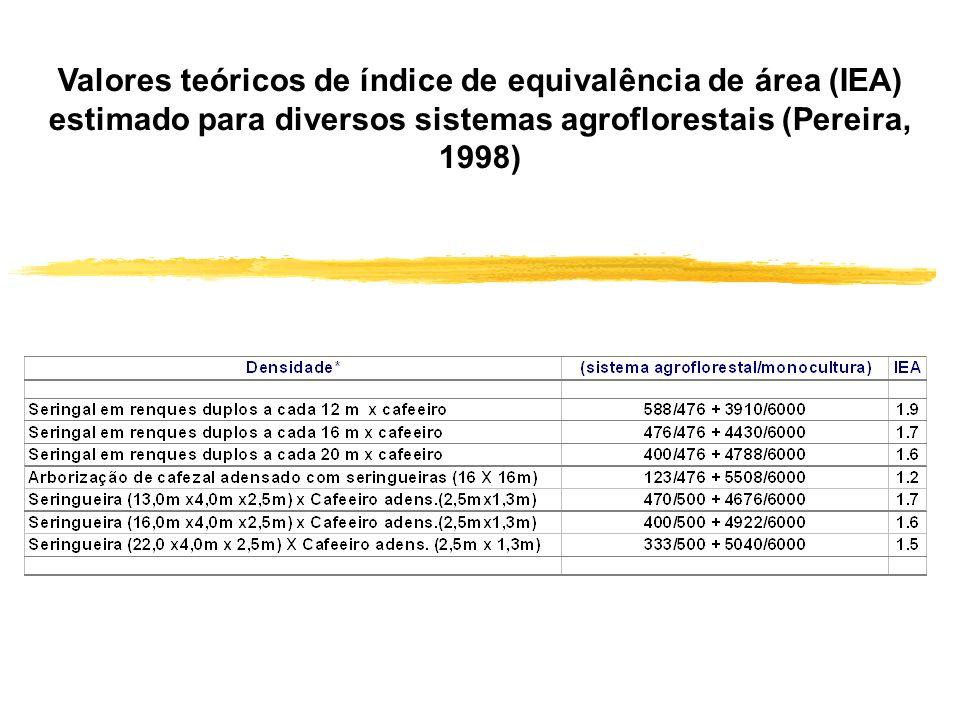 Valores teóricos de índice de equivalência de área (IEA) estimado para diversos sistemas agroflorestais (Pereira, 1998)