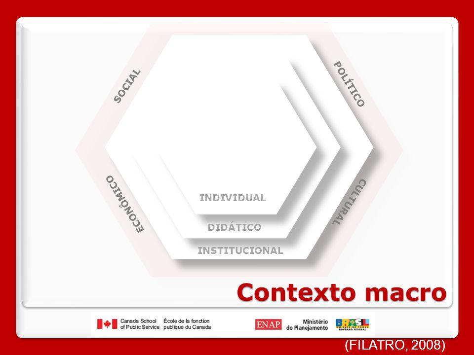 Contexto macro (FILATRO, 2008) POLÍTICO SOCIAL ECONÔMICO CULTURAL