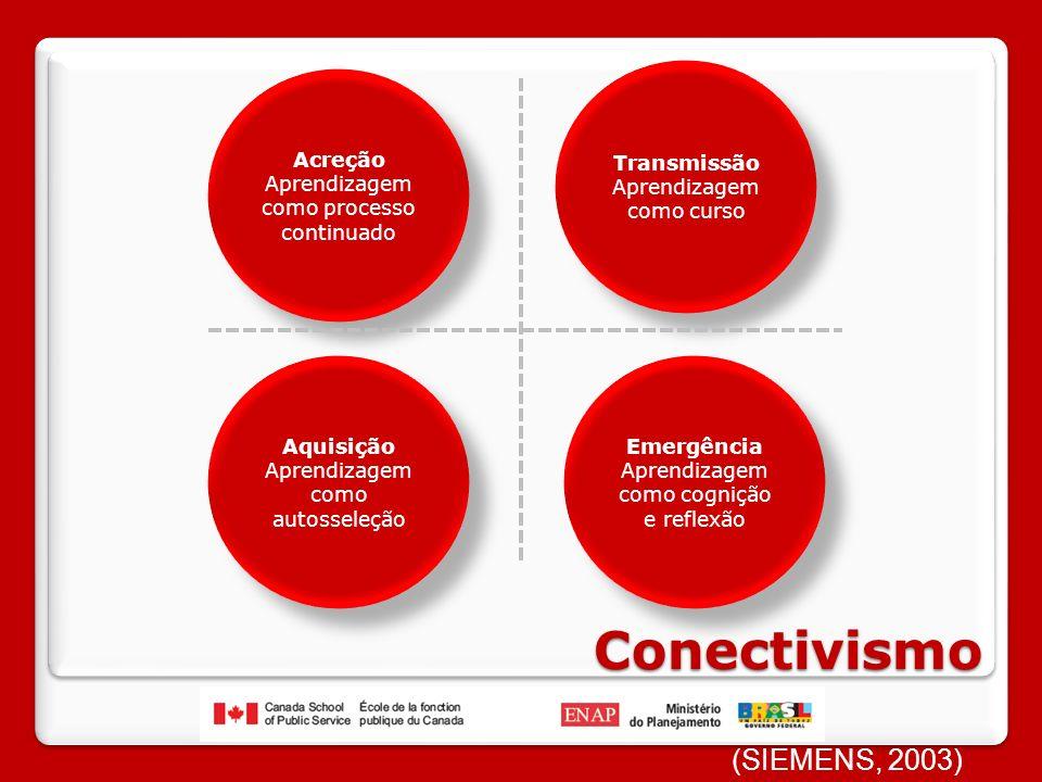 Conectivismo (SIEMENS, 2003) Transmissão Aprendizagem como curso