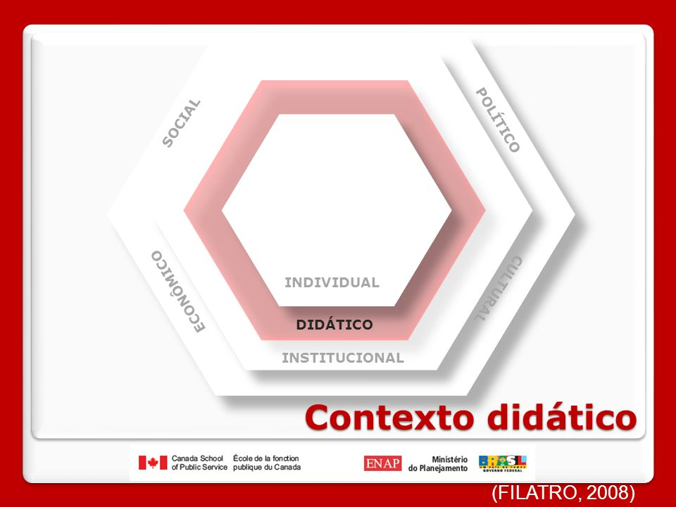 Contexto didático (FILATRO, 2008) POLÍTICO SOCIAL ECONÔMICO CULTURAL
