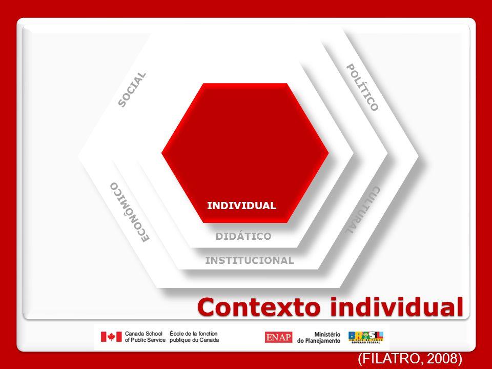 Contexto individual (FILATRO, 2008) POLÍTICO SOCIAL ECONÔMICO CULTURAL