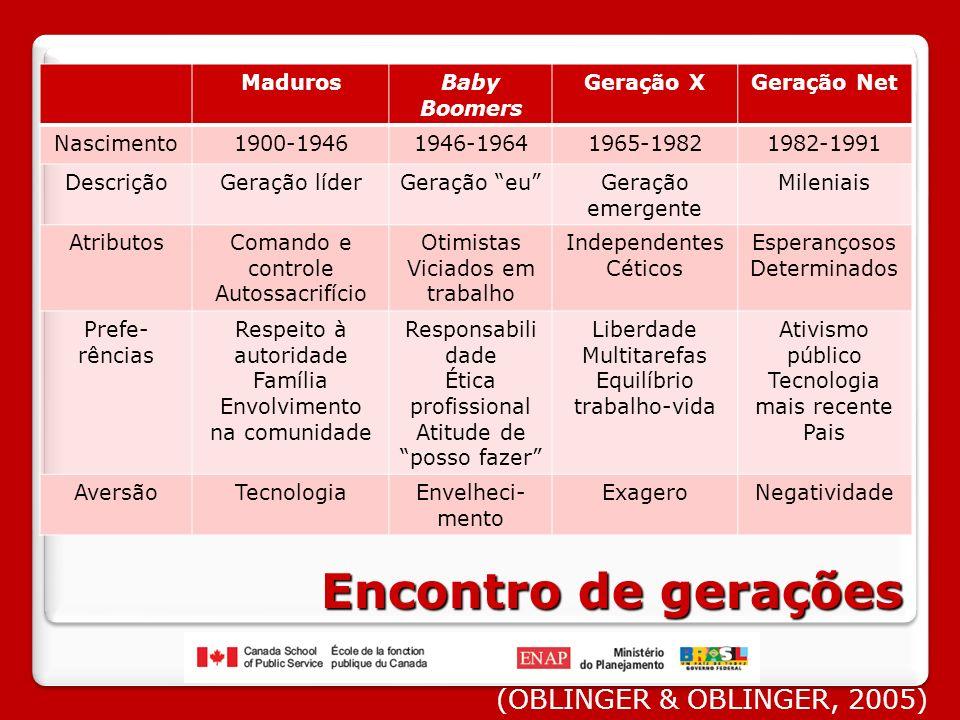 Encontro de gerações (OBLINGER & OBLINGER, 2005) Maduros Baby Boomers