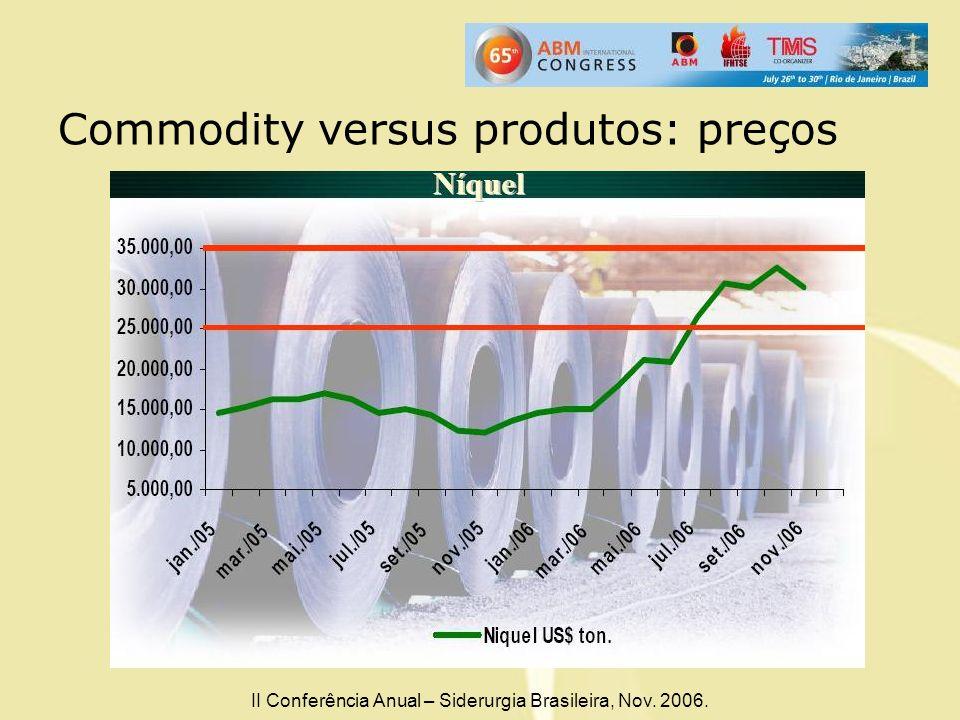 Commodity versus produtos: preços
