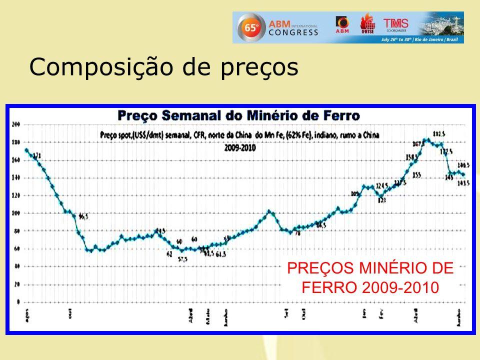 PREÇOS MINÉRIO DE FERRO 2009-2010