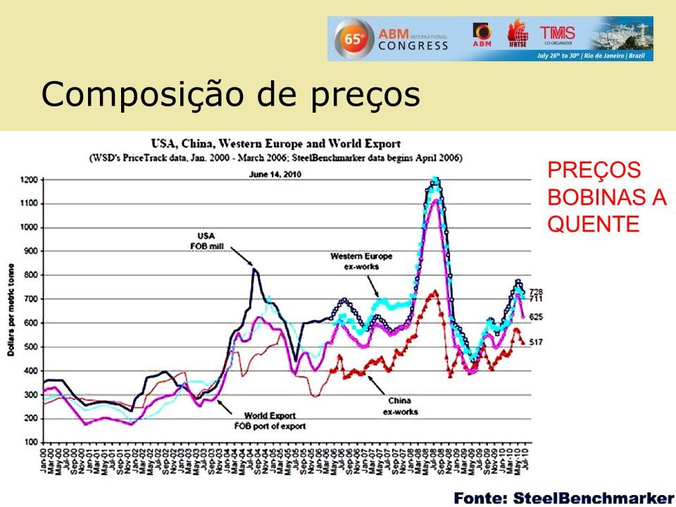 Composição de preços PREÇOS BOBINAS A QUENTE