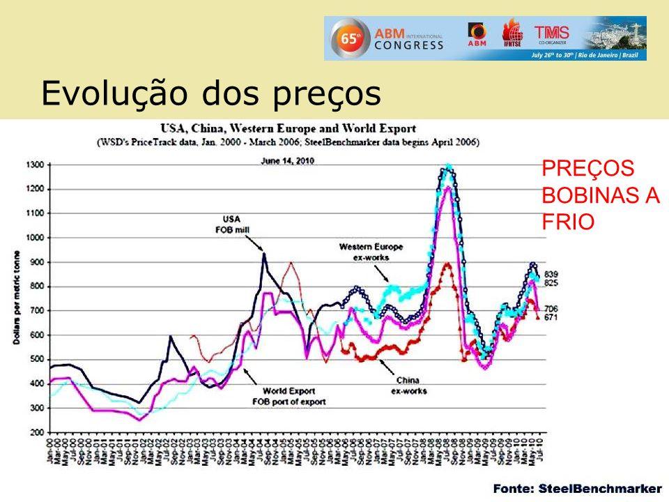 Evolução dos preços PREÇOS BOBINAS A FRIO