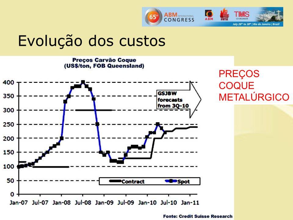 Evolução dos custos PREÇOS COQUE METALÚRGICO