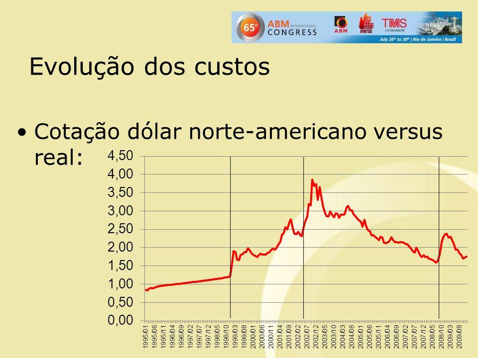 Evolução dos custos Cotação dólar norte-americano versus real:
