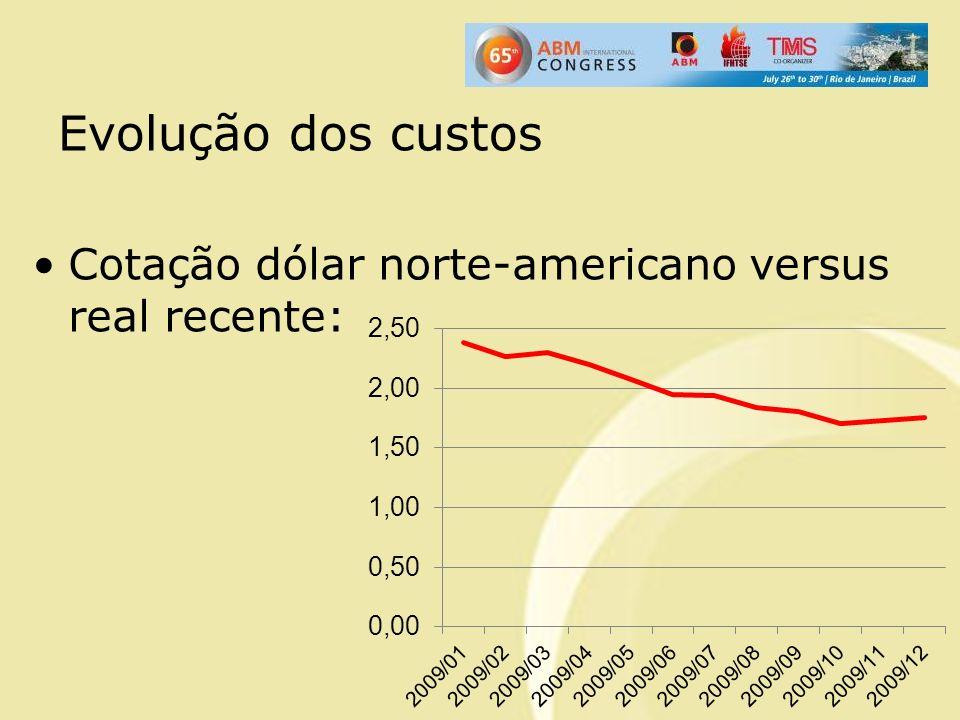 Evolução dos custos Cotação dólar norte-americano versus real recente: