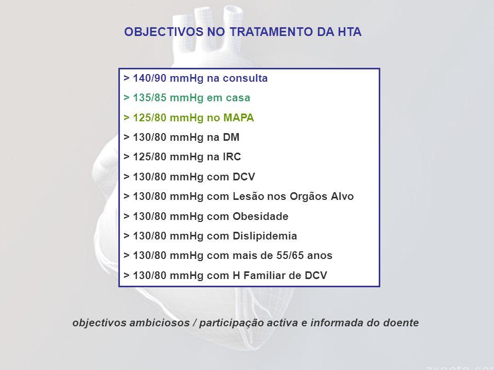 OBJECTIVOS NO TRATAMENTO DA HTA
