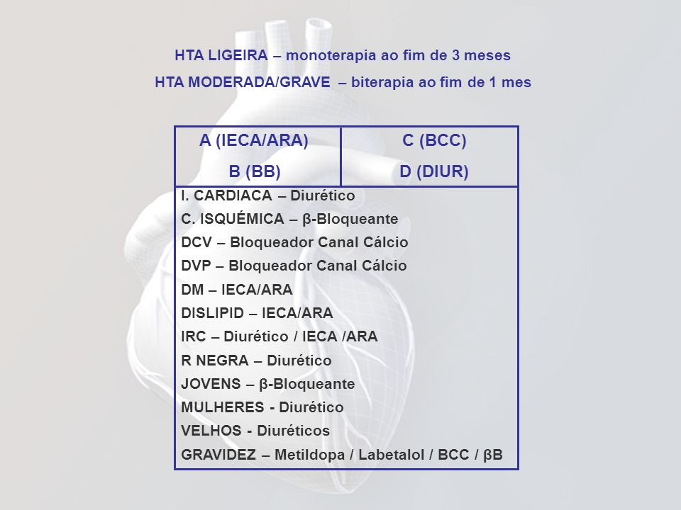 A (IECA/ARA) C (BCC) B (BB) D (DIUR)
