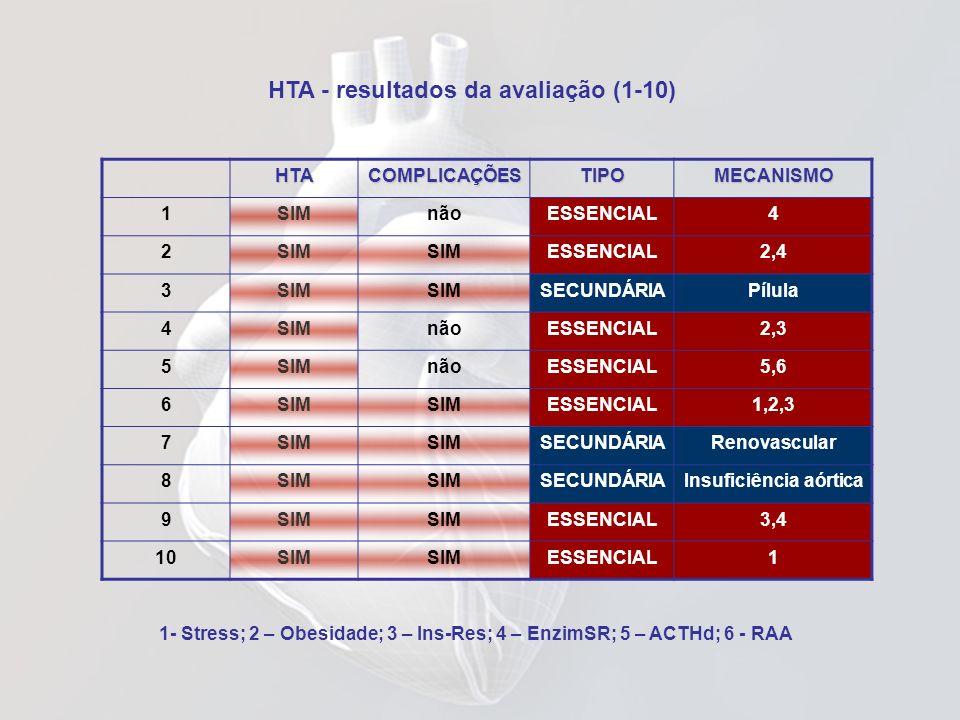 HTA - resultados da avaliação (1-10)