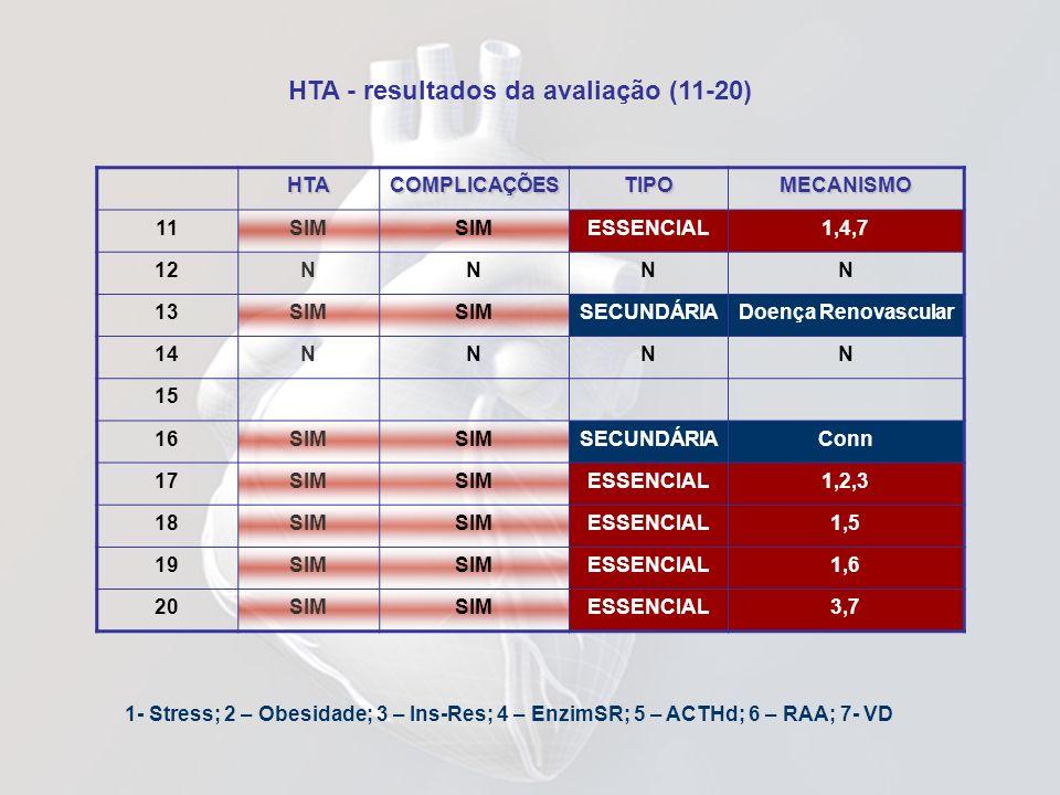 HTA - resultados da avaliação (11-20)