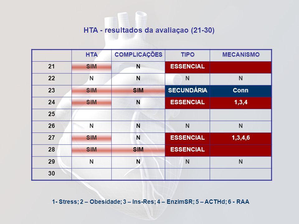 1- Stress; 2 – Obesidade; 3 – Ins-Res; 4 – EnzimSR; 5 – ACTHd; 6 - RAA