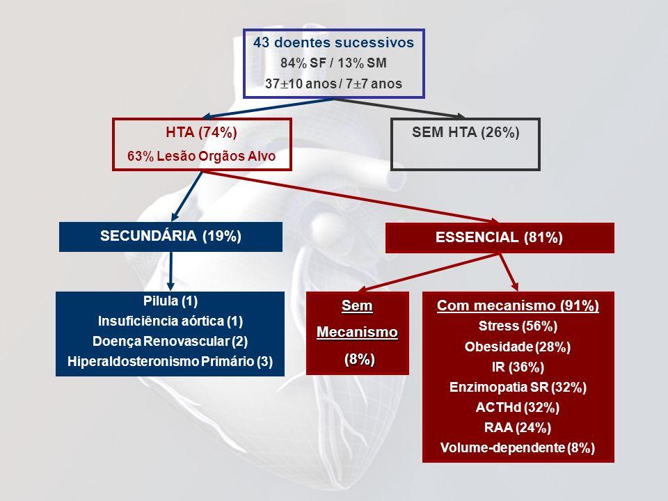43 doentes sucessivos HTA (74%) SEM HTA (26%) SECUNDÁRIA (19%)