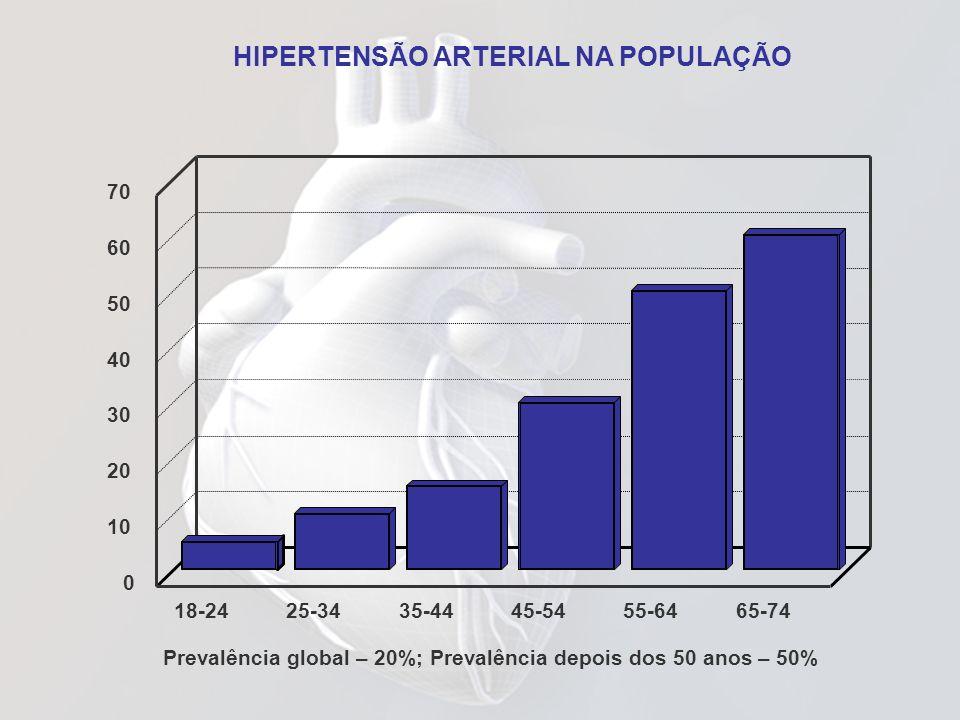 HIPERTENSÃO ARTERIAL NA POPULAÇÃO