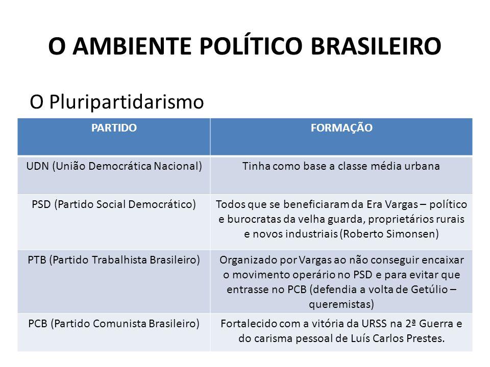 O AMBIENTE POLÍTICO BRASILEIRO