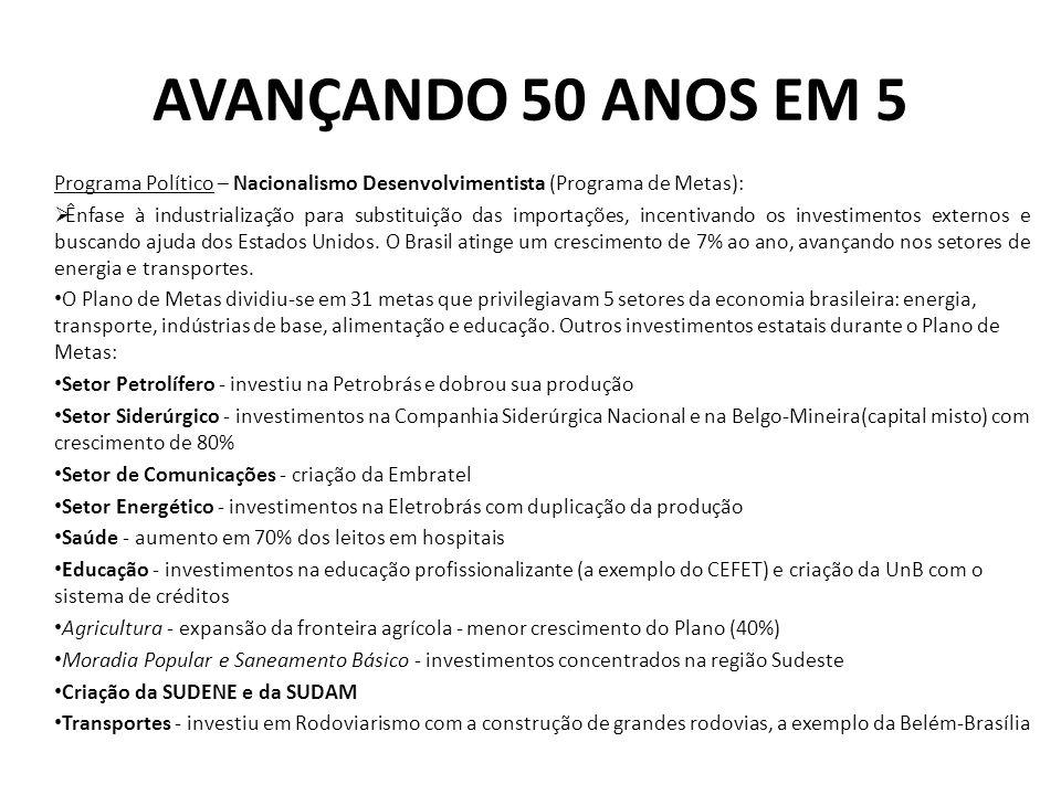 AVANÇANDO 50 ANOS EM 5 Programa Político – Nacionalismo Desenvolvimentista (Programa de Metas):