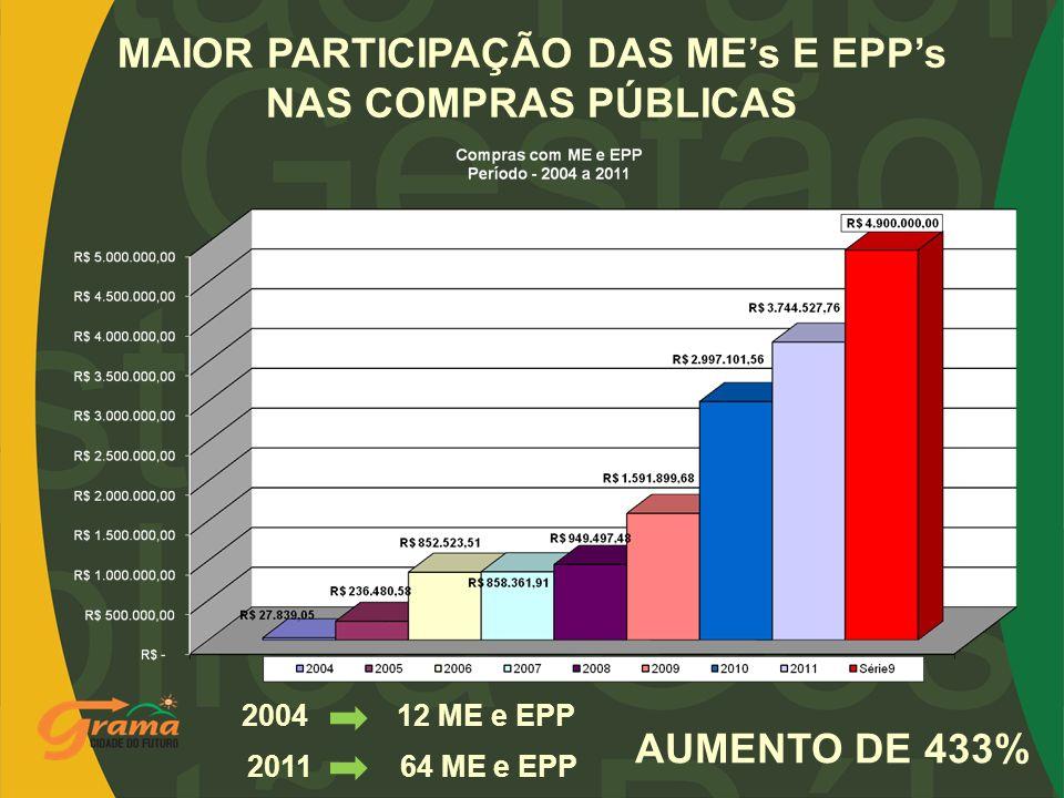 MAIOR PARTICIPAÇÃO DAS ME's E EPP's