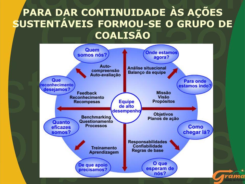 PARA DAR CONTINUIDADE ÀS AÇÕES SUSTENTÁVEIS FORMOU-SE O GRUPO DE COALISÃO