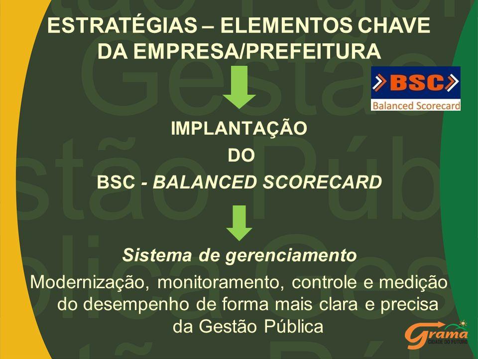 ESTRATÉGIAS – ELEMENTOS CHAVE DA EMPRESA/PREFEITURA