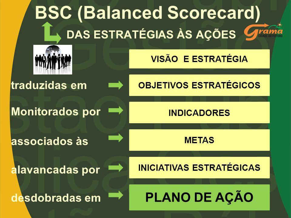 BSC (Balanced Scorecard)