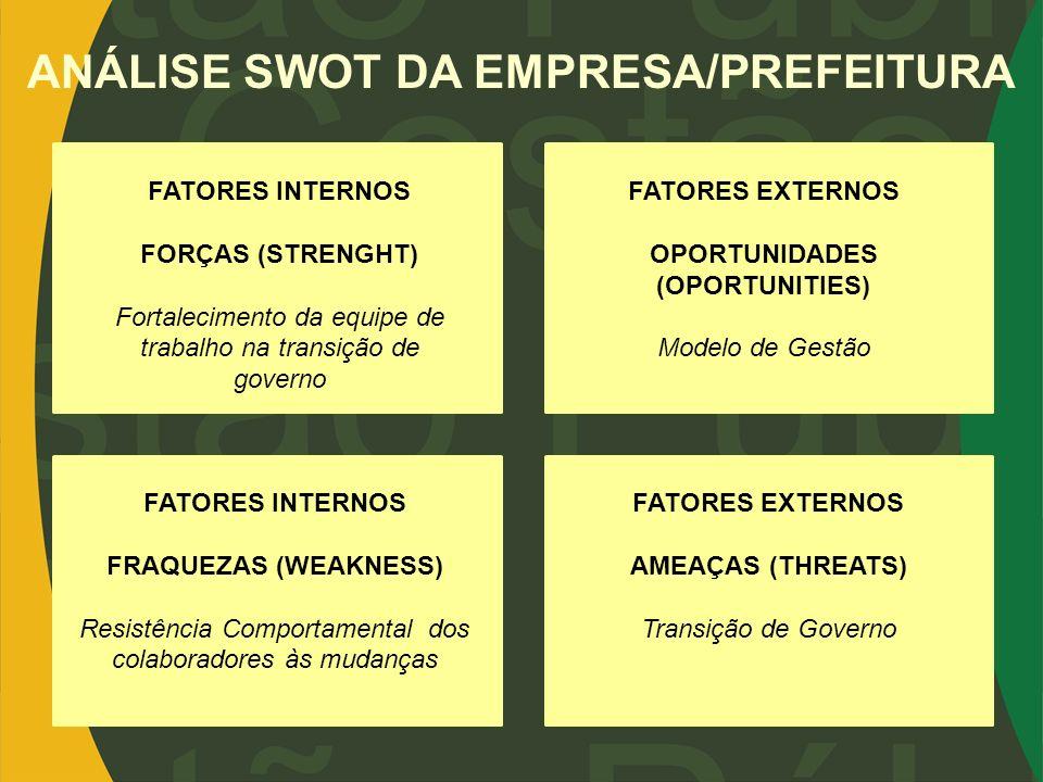 ANÁLISE SWOT DA EMPRESA/PREFEITURA OPORTUNIDADES (OPORTUNITIES)