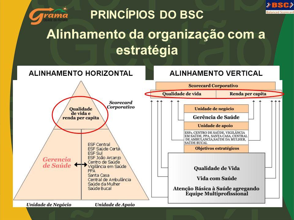 Alinhamento da organização com a estratégia ALINHAMENTO HORIZONTAL