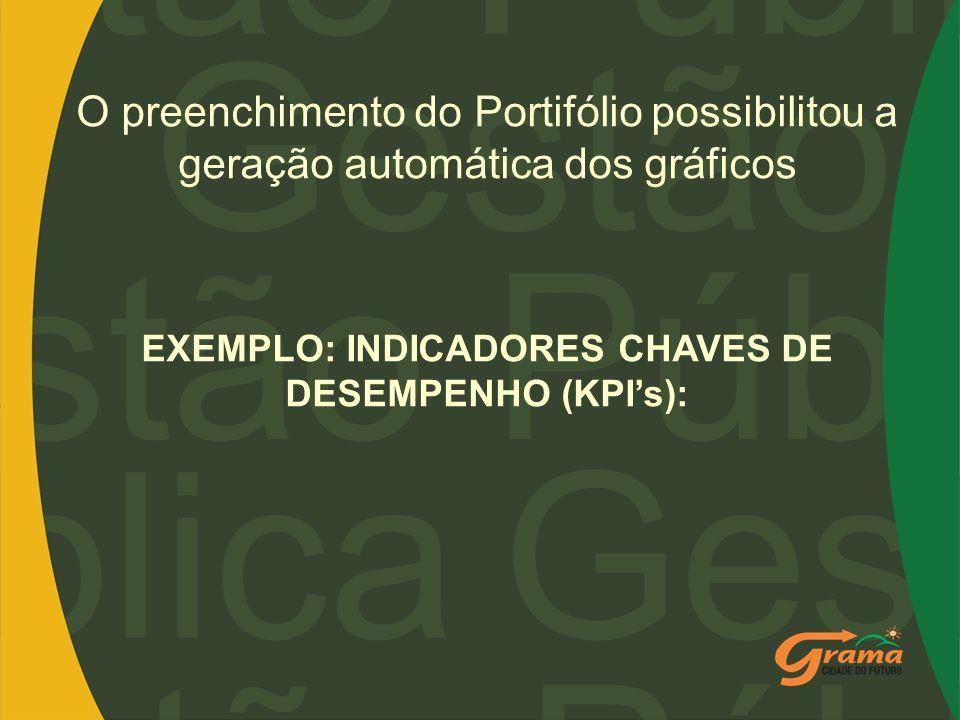 EXEMPLO: INDICADORES CHAVES DE DESEMPENHO (KPI's):
