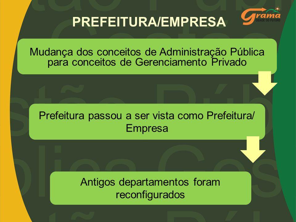 PREFEITURA/EMPRESA Mudança dos conceitos de Administração Pública para conceitos de Gerenciamento Privado.