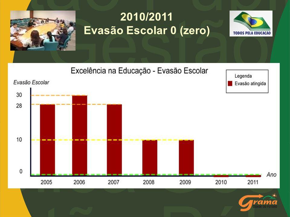 2010/2011 Evasão Escolar 0 (zero)