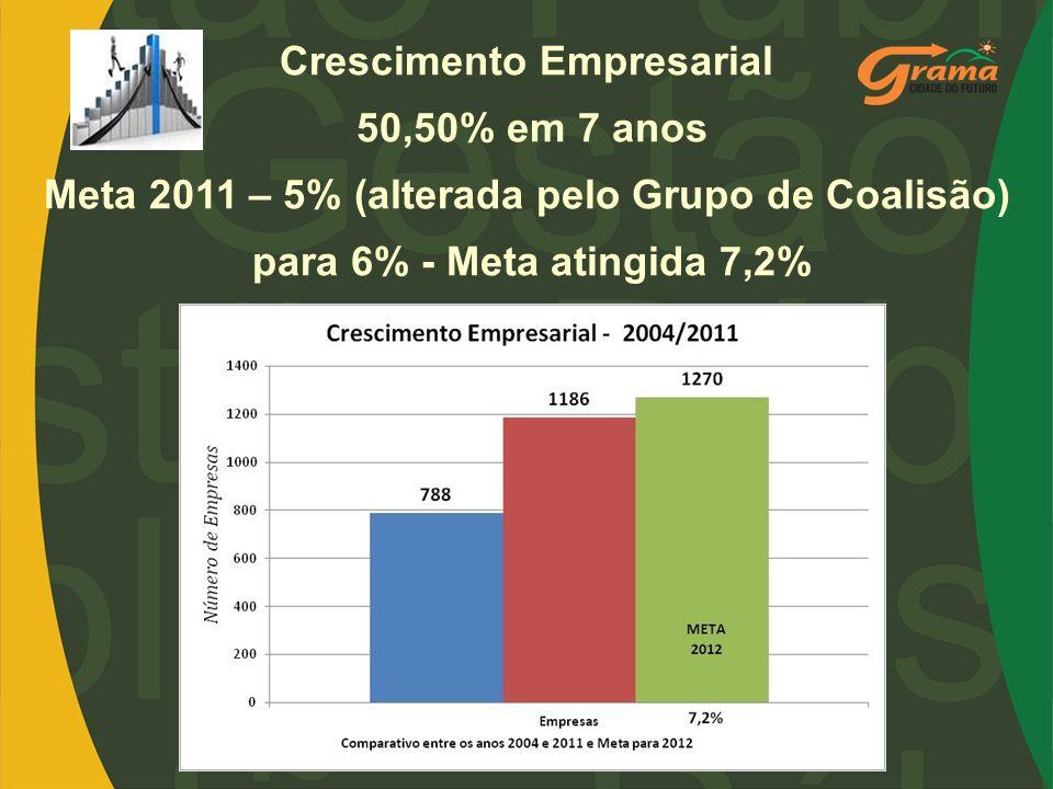 Crescimento Empresarial 50,50% em 7 anos