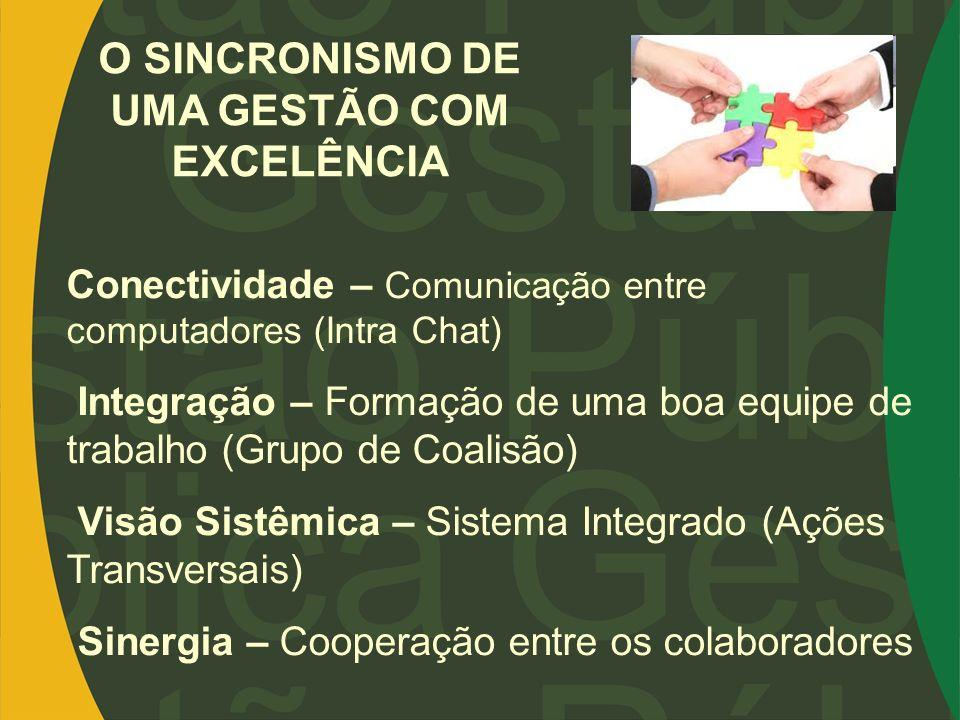 O SINCRONISMO DE UMA GESTÃO COM EXCELÊNCIA