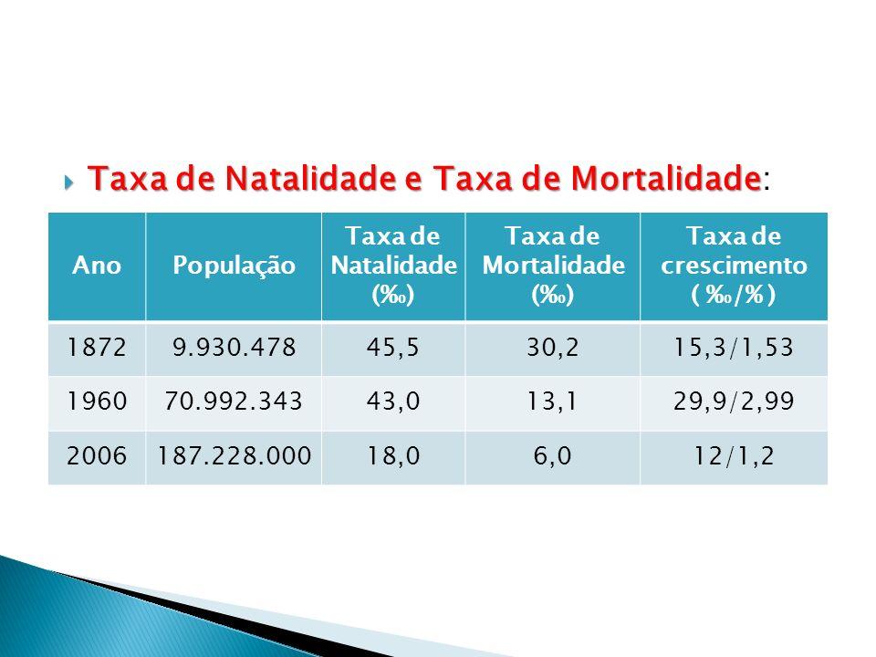 Taxa de Mortalidade (%0)