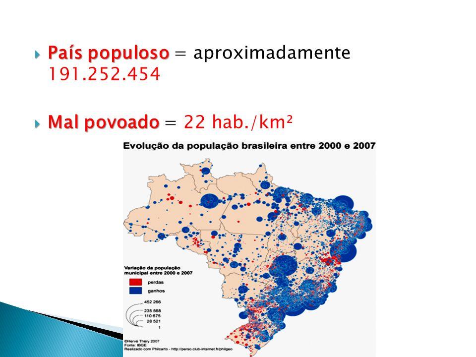 País populoso = aproximadamente 191.252.454