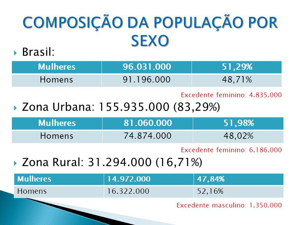 COMPOSIÇÃO DA POPULAÇÃO POR SEXO