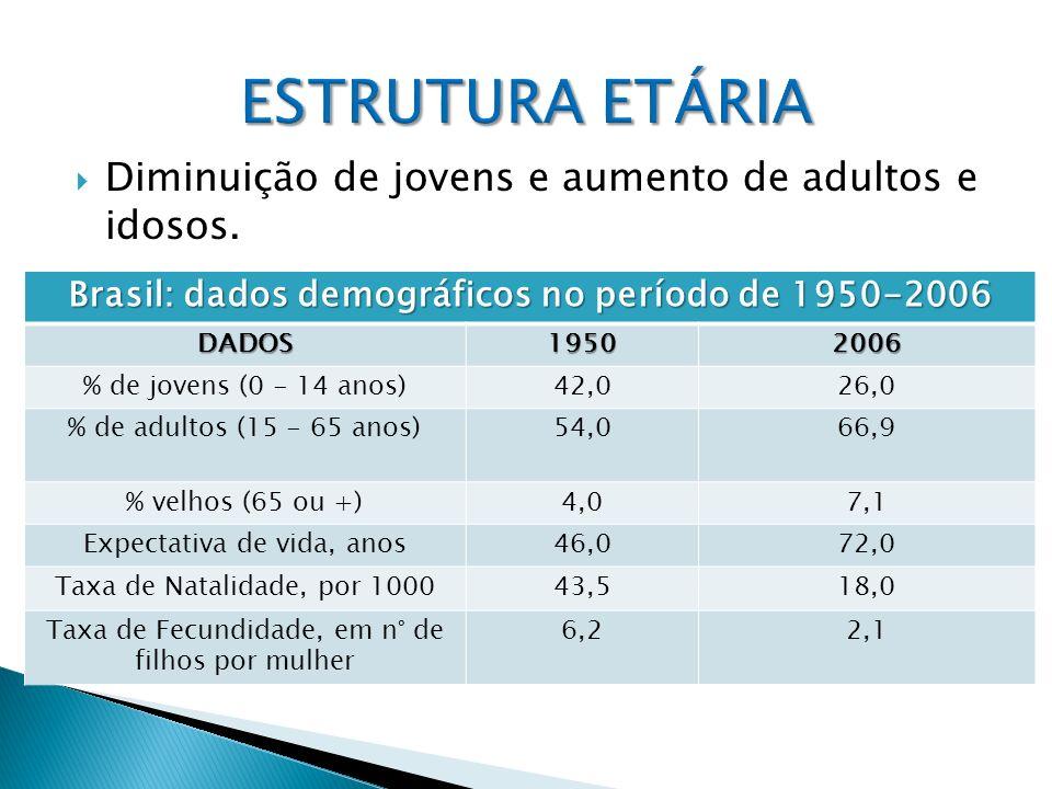 Brasil: dados demográficos no período de 1950-2006