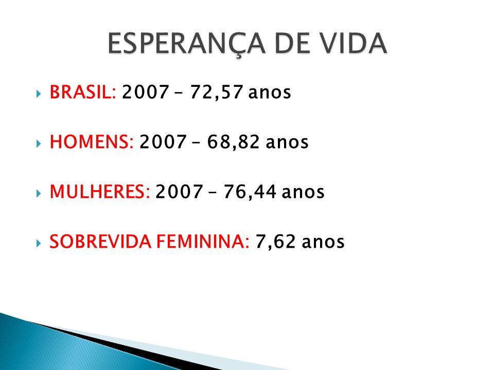 ESPERANÇA DE VIDA BRASIL: 2007 – 72,57 anos HOMENS: 2007 – 68,82 anos