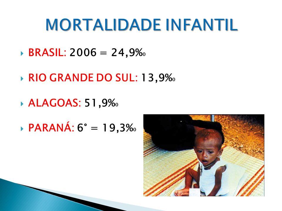 MORTALIDADE INFANTIL BRASIL: 2006 = 24,9%0 RIO GRANDE DO SUL: 13,9%0