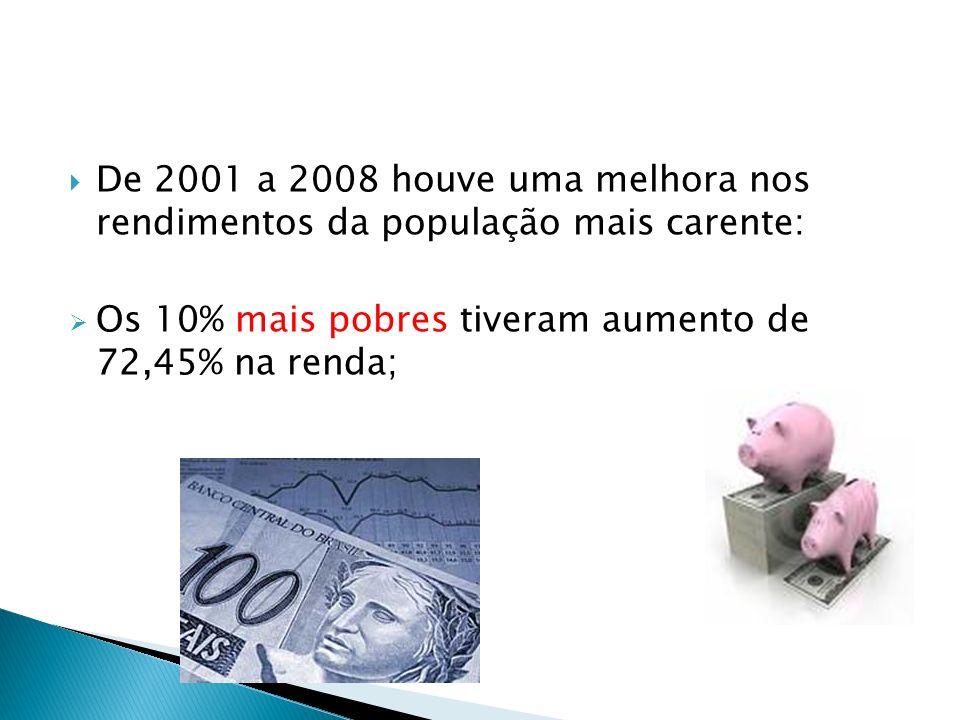 De 2001 a 2008 houve uma melhora nos rendimentos da população mais carente: